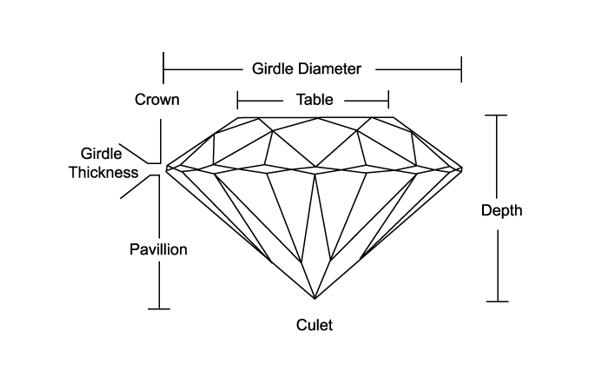 Diamond Analysis