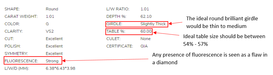 James Allen 1.01 Carat Round Diamond Summary Analysis