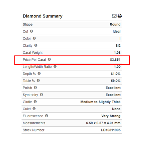 Blue Nile Diamond Summary