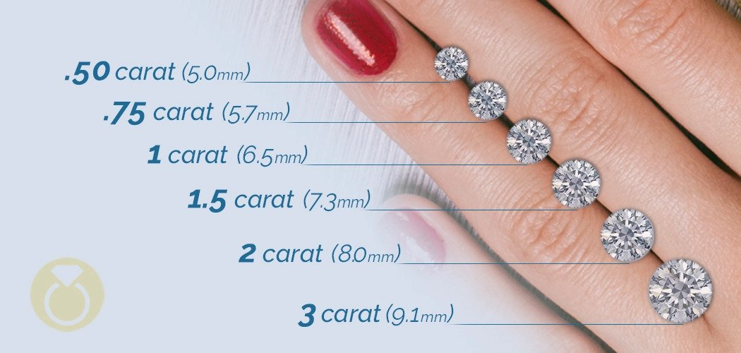 The Price Of A 3 00ct Diamond An Expert Guide Diamond