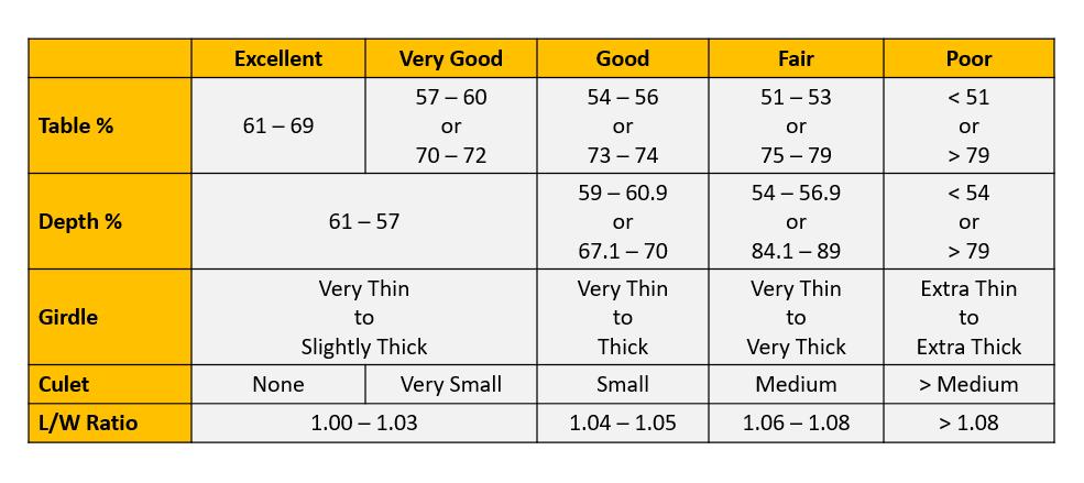 Diamond Expert Asscher Cut Parameters